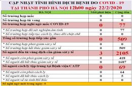 Hà Nội: 77 trường hợp nghi ngờ nhiễm Covid-19 đều âm tính