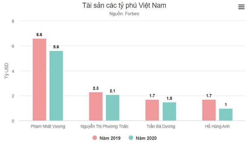 Khối tài sản của các tỷ phú tại Việt Nam so với năm 2019. Ảnh: VnExpress
