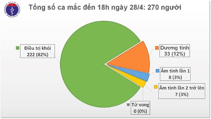 Cập nhật tình hình dịch Covid-19 tại Việt Nam tới 28/4.