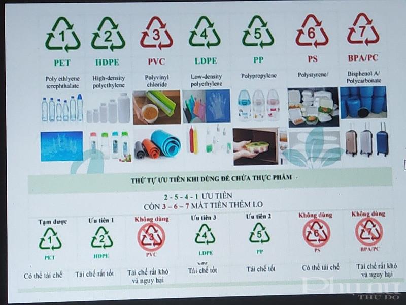 Bảng thứ tự ưu tiên khi dùng để chứa thực phẩm và phân biệt các loại rác thải nhựa nào có thể tái chế