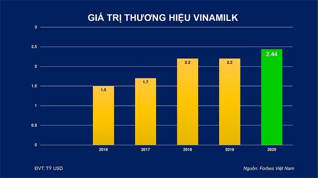 Giá trị thương hiệu Vinamilk do Forber đánh giá từ năm 2016 đến 2020.
