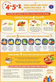 Tăng cường sức khỏe trong mùa dịch bằng chế độ ăn 4-5-1