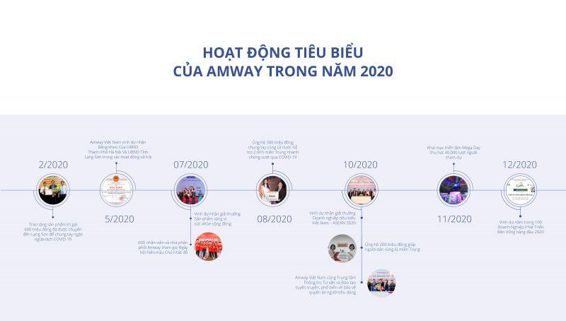 Trong một năm với nhiều biến động, Amway Việt Nam vẫn kiên trì thực hiện các hoạt động cộng đồng