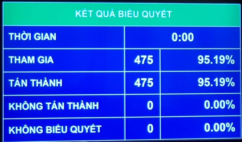 Các đại biểu Quốc hội biểu quyết thông qua Nghị quyết bầu ông Vương Đình Huệ là Chủ tịch Quốc hội