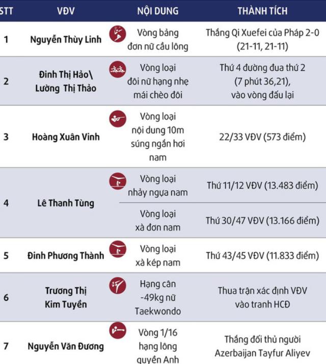 Kết quả thi đấu ngày 24/7 của các VĐV Việt Nam.