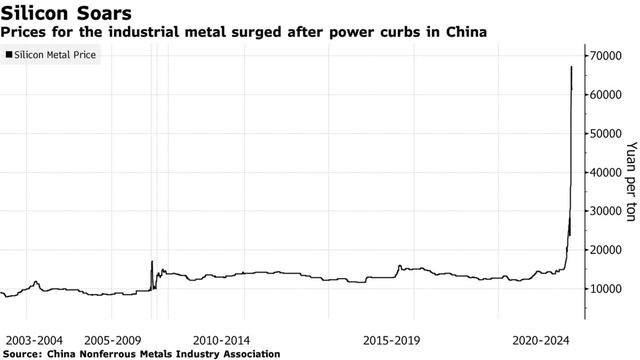 Giá kim loại silicon tăng vọt khi Trung Quốc giảm tiêu thụ điện.