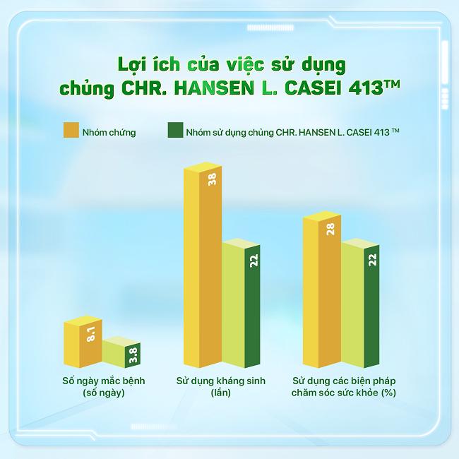 Lợi ích của việc sử dụng chủng CHR. HANSEN L.CASEI 431TM.